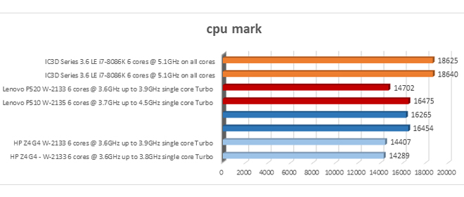 Ci S Ic3d Series 3 6 Le Vs Lenovo Vs Dell Vs Hp