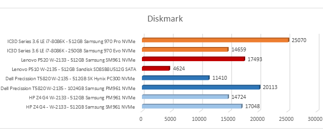 Ci's ic3d series 3.6 le vs lenovo vs dell vs hp