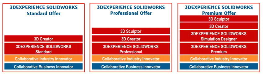 3dexperience solidworks – everything you need to know to get started